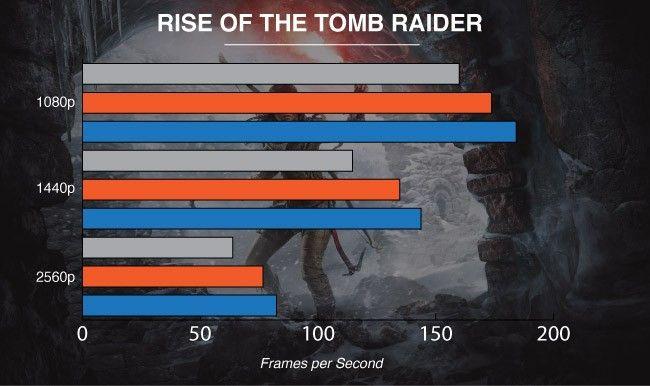 NVIDIA GeForce GTX 1080 Ti Graphics Card Tomb Raider