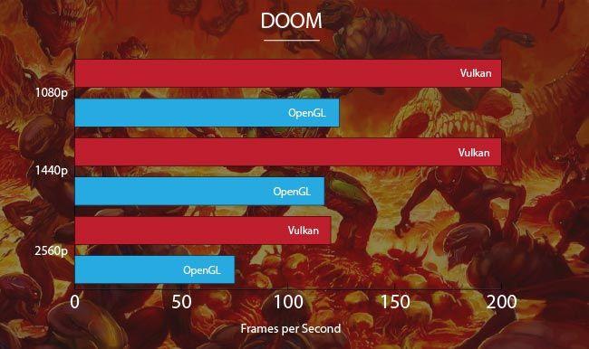 NVIDIA GeForce GTX 1080 Ti Doom