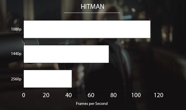 NVIDIA GeForce GTX 1080 Ti Hitman