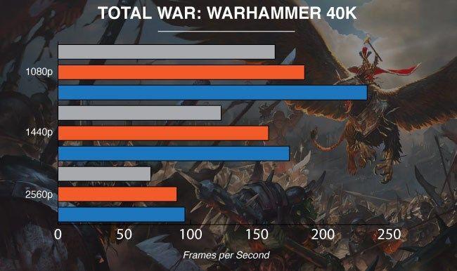 NVIDIA GeForce GTX 1080 Ti Graphics Card Warhammer Total War