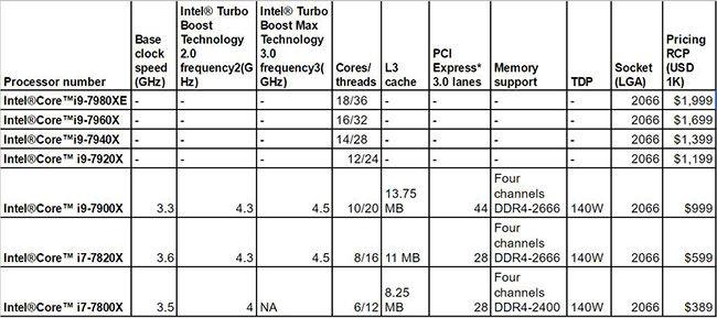 Intel X series Skylake table