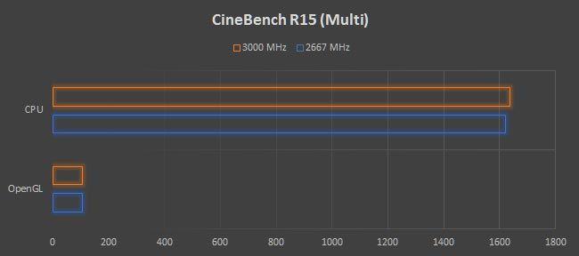 AMD RYZEN 7 1800X RAM Overclock CineBenchR15