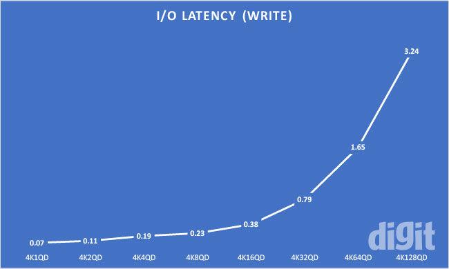 WD Blue SSD 250 GB Review Western Digital Latency