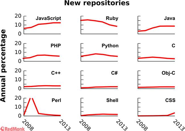 Learn javascript tutorials