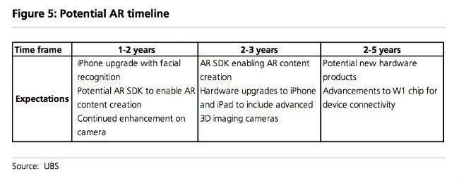 Apple iPhone 8's 3D camera could enable facial recognition and basic AR application 8819871f83c2458de1582447cf9c6edf678fe9e4