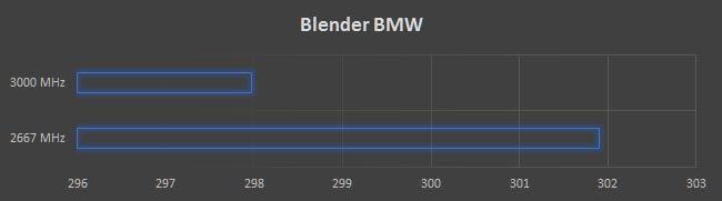 AMD RYZEN 7 1800X RAM Overclock Blender