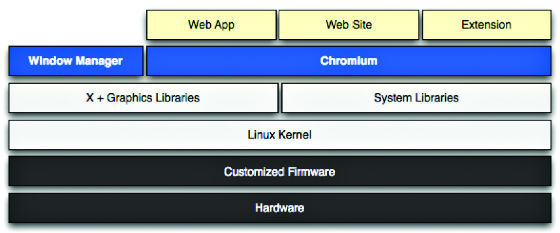 Chrome Os Vs Others Vs Chromium Os | Chapter No  3