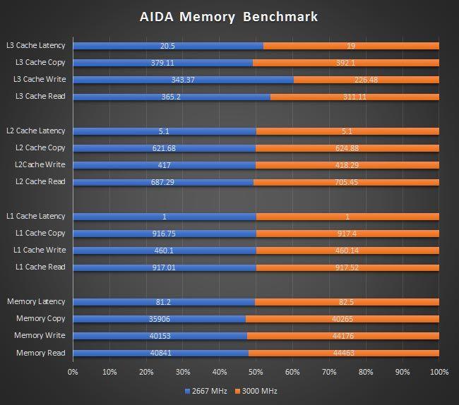 AMD RYZEN 7 1800X RAM Overclock AIDA64