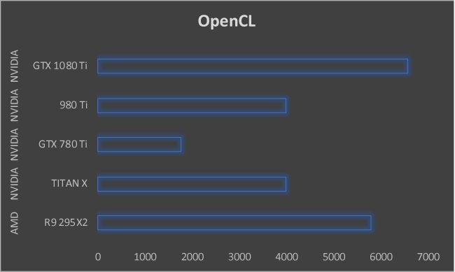 NVIDIA GeForce GTX 1080 Ti Graphics Card OpenCL