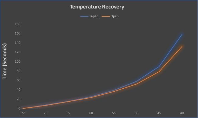 NVIDIA GeForce GTX 1080 Ti Graphics Card Temperature recovery