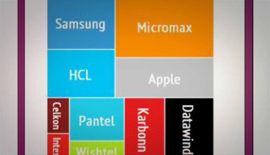 Over 3 mln tablets sold in 2012; Micromax, Samsung in the lead: Report