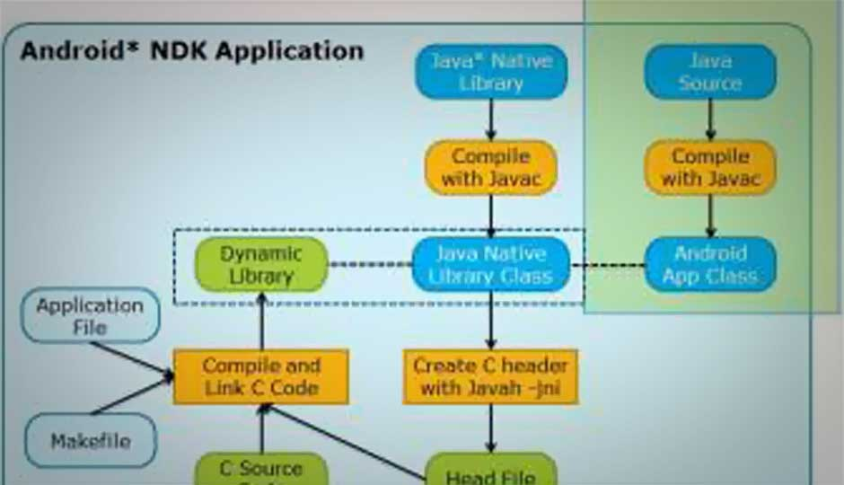 Android Application Development and Optimization on the Intel Atom Platform