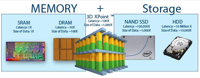 Intel Optane Memory SSD DC P4800X 3D XPoint Technology Storage Server