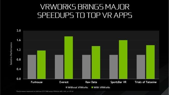 NVIDIA GeForce GTX 1080 Ti Direct X 12 VRWorks