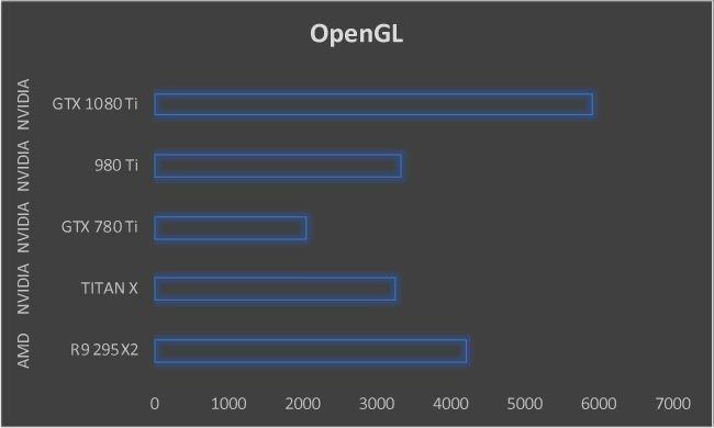 NVIDIA GeForce GTX 1080 Ti Graphics Card OpenGL