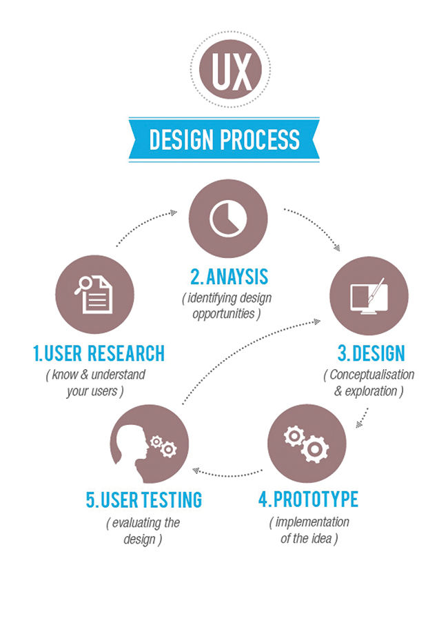 Simplifying the UX design process | Digit.in