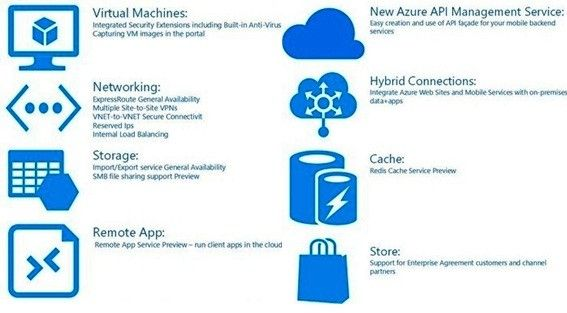 Moving ahead with Microsoft Azure