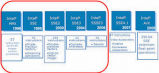 Code Example of Power/Performance Optimization on Android  Using Intel Intrin...