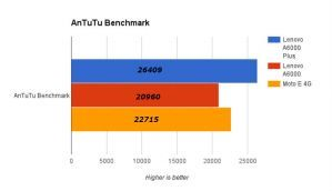 Moto E 4G vs Lenovo A6000 vs Lenovo A6000 Plus: Benchmarks and Battery comparison