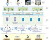 Internet of Things: Using MRAA to Abstract Platform I/O Capabilities