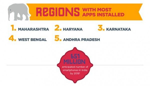 Indian mobile users love games, engage more with apps: Tune report