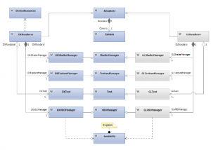 Designing the Framework of a Parallel Game Engine