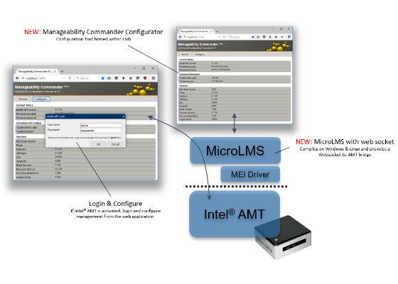 Announcing Intel IoT Developer Kit support for Intel IoT Gateways!