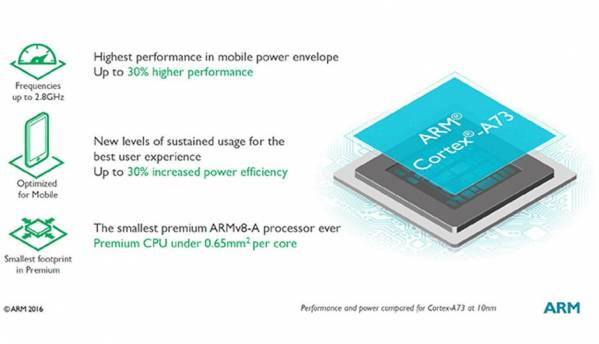 ARM's new Cortex A73 SoC for smartphones is made for VR