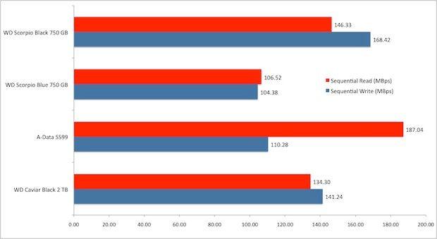 WD7500BPKT performance