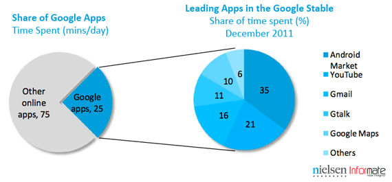 top downloaded android apps in india