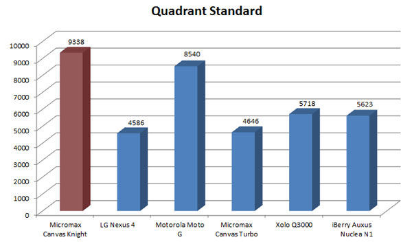 Micromax Canvas Knight Benchmark