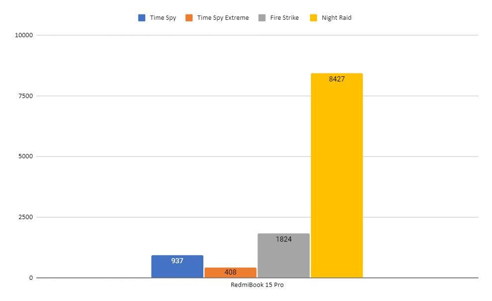 RedmiBook 15 Pro 3DMark Scores