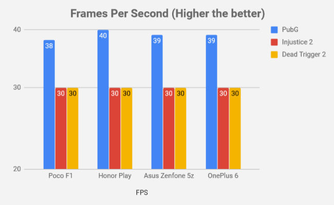Performance Showdown: Poco F1 vs OnePlus 6 vs Honor Play vs Asus