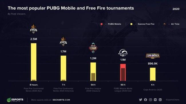 Os torneios PUBG Mobile têm uma liderança dominante sobre o Garena Free Fire