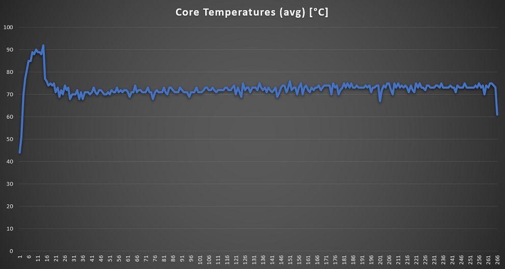 RedmiBook 15 Pro CPU Temperature Graph