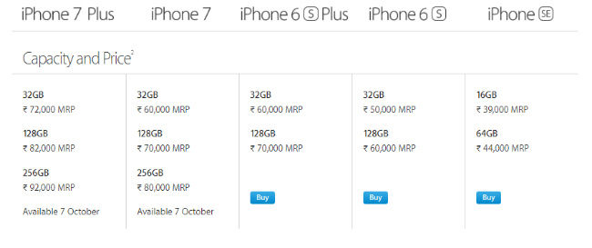 It Seems Like Apple Has Maintained Its Tradition Of Pricing Phones In India Significantly Higher Than The US Over There Prices For Iphone 7Where