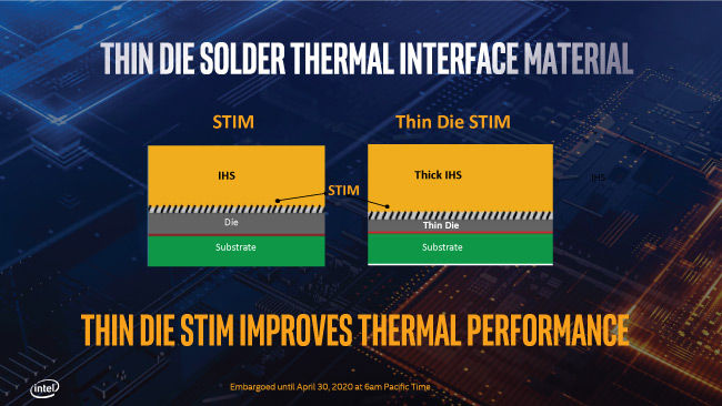 Intel 10th Gen Core processor solder thermal interface material STIM