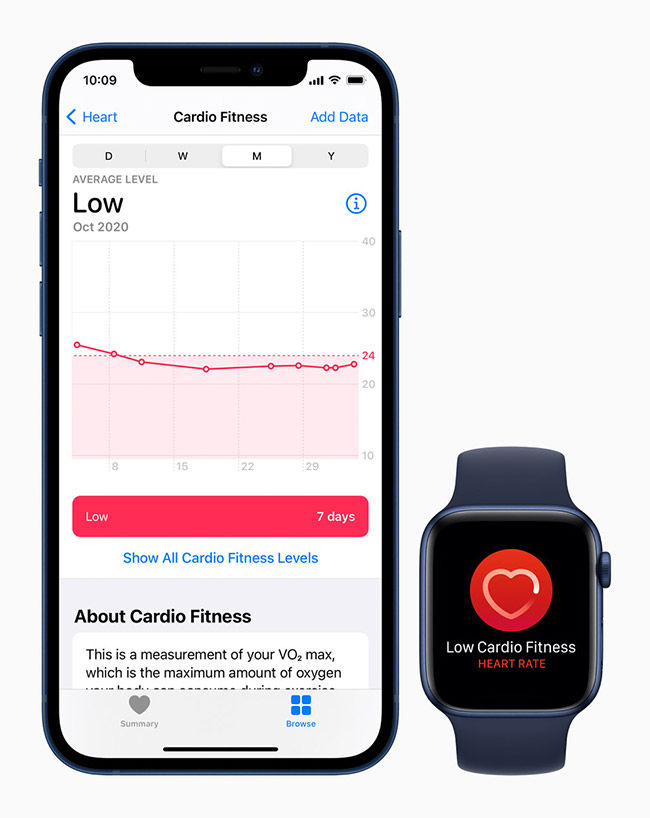 Apple Watch now offers better fitness insights thanks to WatchOS 7.2 which brings Cardio Fitness notifications to the wrist.