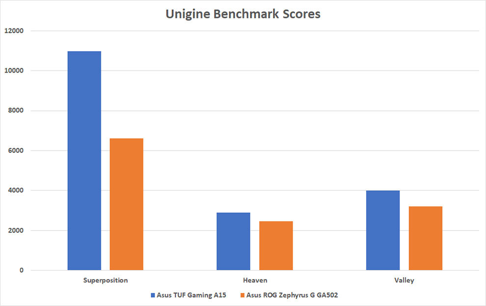 Asus TUF Gaming A15 outshines the competition by a long margin