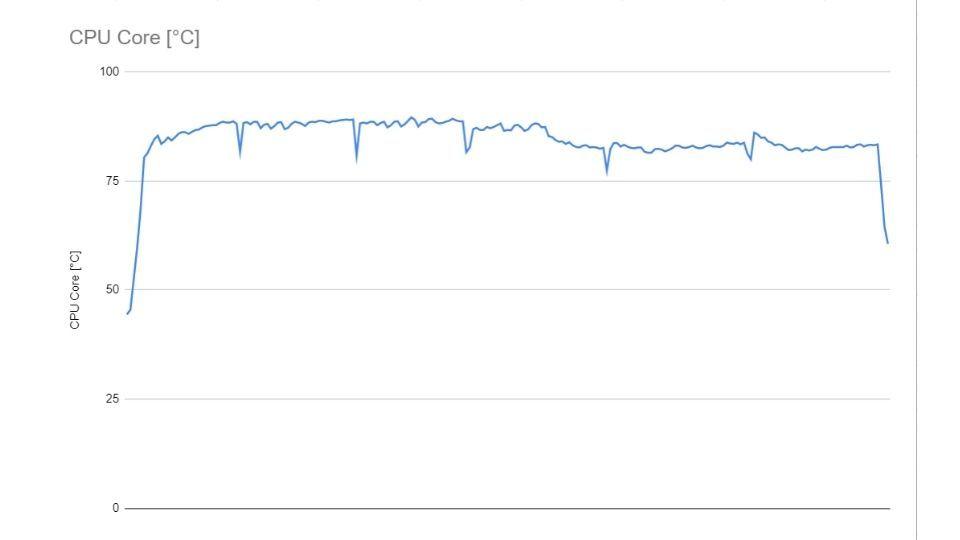 Lenovo Legion 5 CPU Core Temperature graph