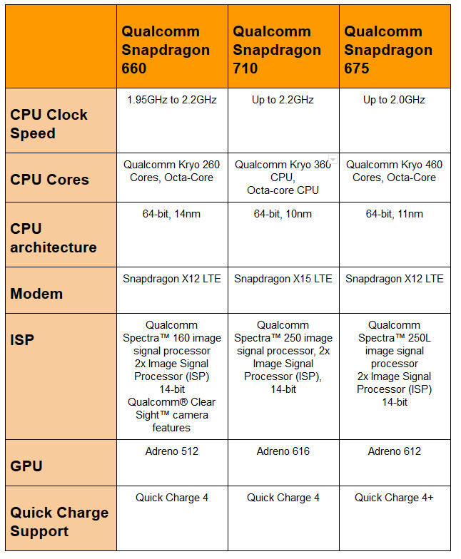 Snapdragon 650 vs 810