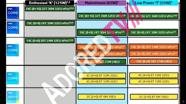 13th Gen Intel Raptor Lake-S CPU leak specs features TDP