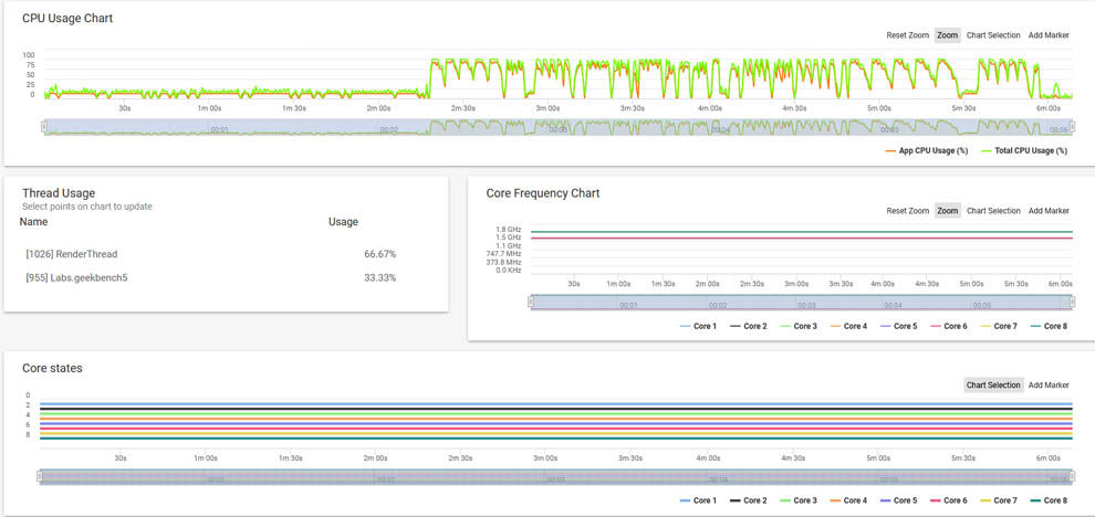 Narzo 10A SoC runs at full speed at all times during benchmark runs, irrespective of workloads