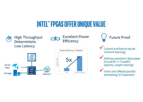 Machine Learning on Intel FPGAs | Digit