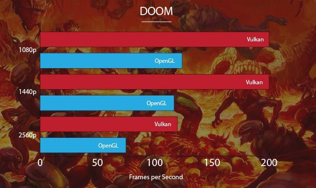 NVIDIA GeForce GTX 1080 Ti Doom