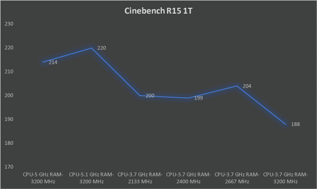 Intel Core i7-8700K overclocking Cinebench R15