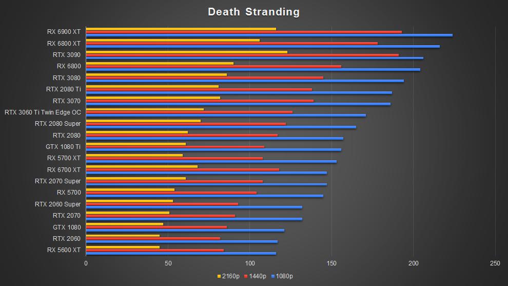 AMD Radeon RX 6700 XT Graphics Card RDNA 2 Death Stranding