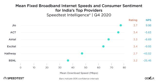 Jio's broadband prowess was followed by ACT, Airtel, and Excitel.