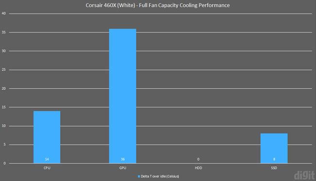 corsair 460x