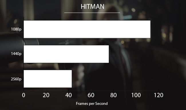 NVIDIA GeForce GTX 1080 Ti Hitman
